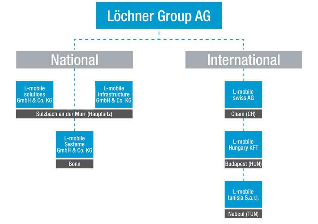L-mobile mobil vállalatirányítási szoftvermegoldások - vállalati struktúra