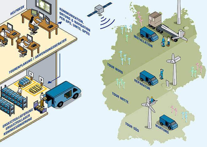 L-mobile Digitales Service Management Funktionen mobiler Serviceauftrag verwalten und abwickeln Mobiler Serviceauftrag Erfolgreich und professionell