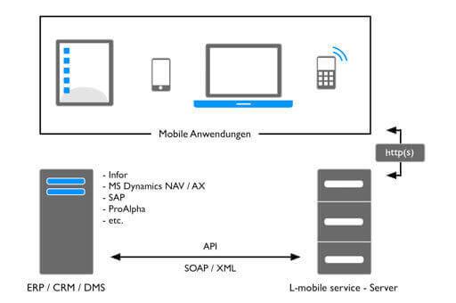 L-mobile Digitales Service Management Funktionen Integration in ERP Nahtlose ERP Integration in Ihre bestehenden IT-Strukturen