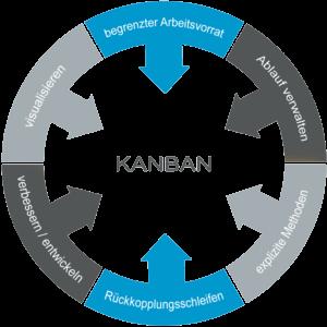 Schnellere Prozesse Durch Rfid Kanban L Mobile