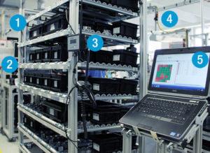 L-mobile Digitalisierte Lagerlogistik Infothekbeitrag Vollautomatisierte Kanban Prozesse