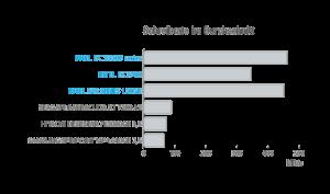 L-mobile infrastructure Infothekbeitrag SSD Storage Technologien im direkten Vergleich4