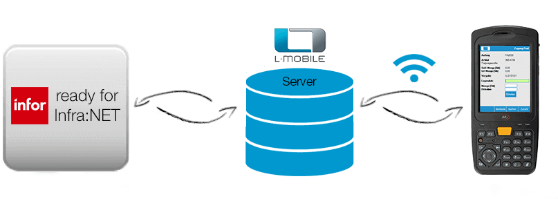 Digitalisierte Lagerlogistik L-mobile warehouse ready for infra:NET ERP-Integration