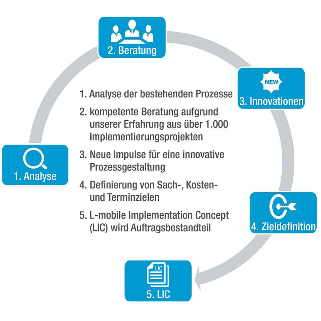 Digitalisierte Softwarelösungen L-mobile Dienstleistungen Softwareeinführung Konzepterstellung Prozess