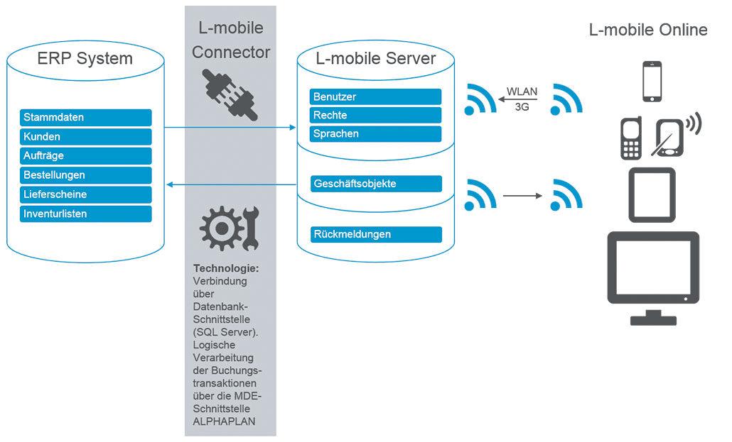 Digitalisierte Lagerlogistik L-mobile warehouse ready for ALPHAPLAN ERP-Integration