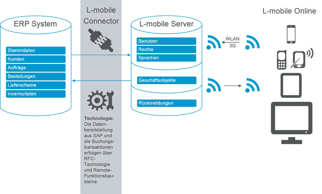 Digitalisierte Lagerlogistik L-mobile warehouse ready for SAP ERP-Integration