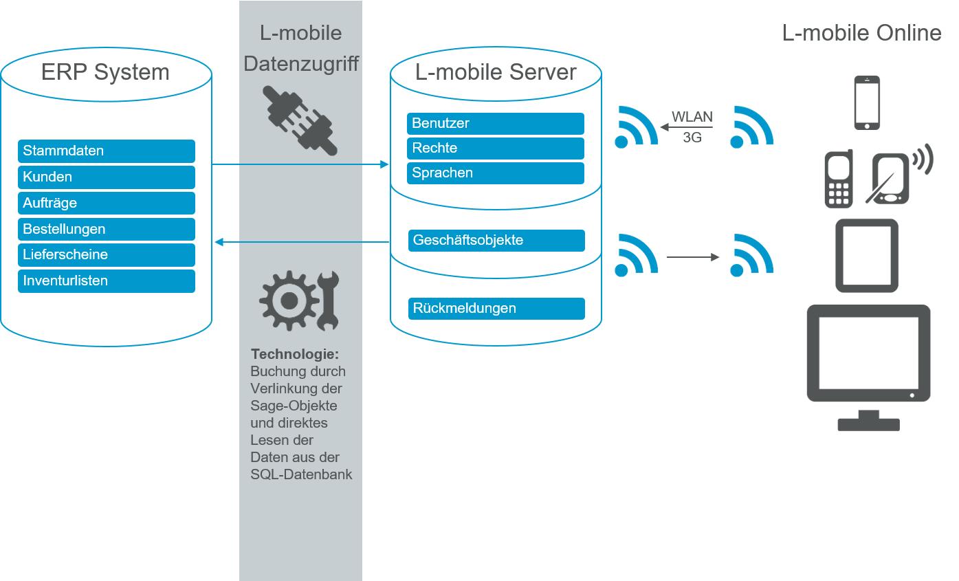 Digitalisierte Lagerlogistik L-mobile warehouse ready for Sage OL/100 ERP-Integration
