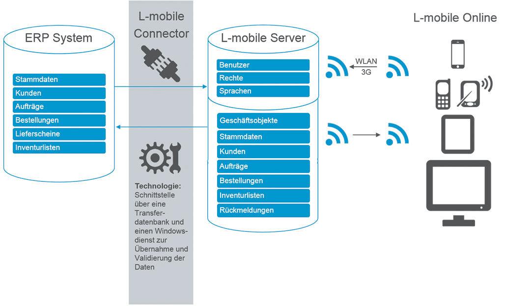 Digitalisierte Lagerlogistik L-mobile warehouse ready for WMS ERP-Integration