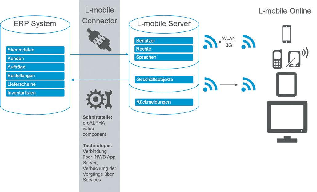 Digitalisierte Lagerlogistik L-mobile warehouse ready for proALPHA ERP-Integration