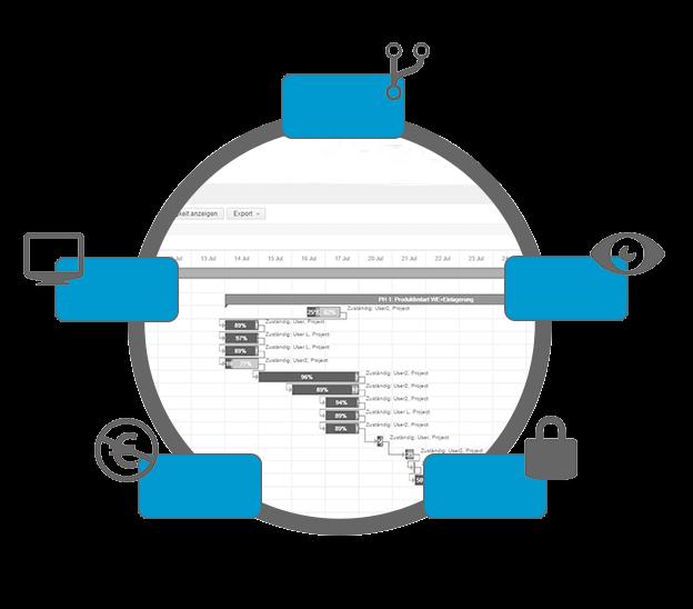 L-mobile Vernetztes Projektmanagement Betrieb