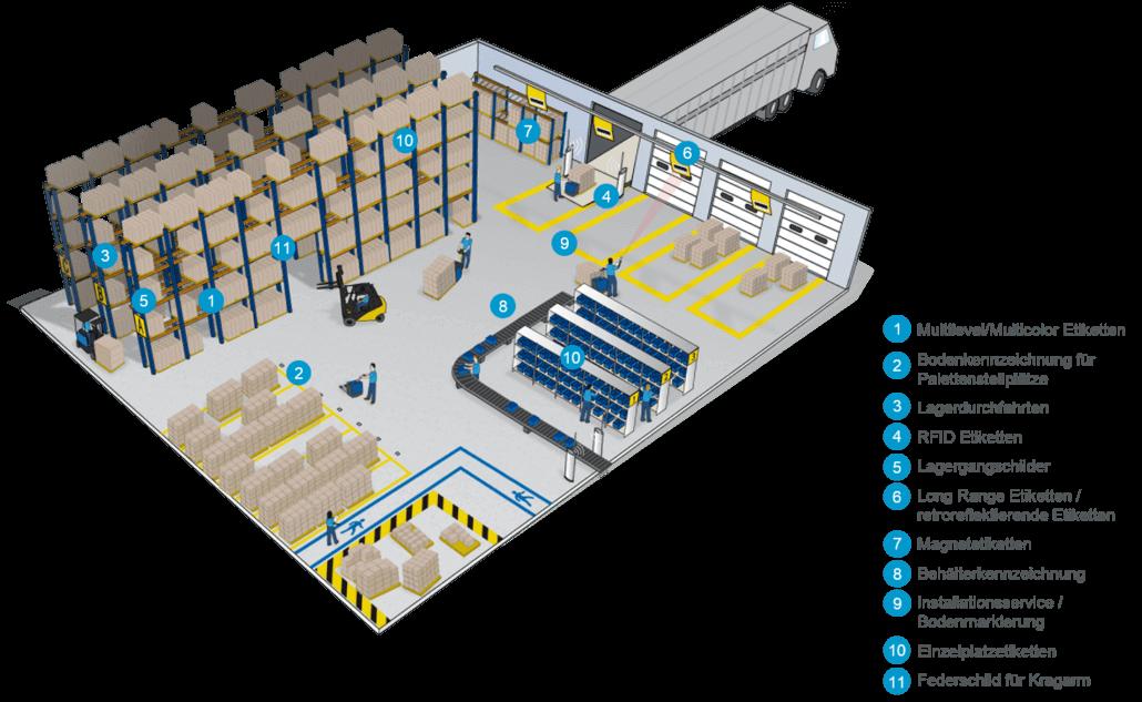 Digitalisierte Lagerlogistik L-mobile warehouse Lagerplatzauszeichnung