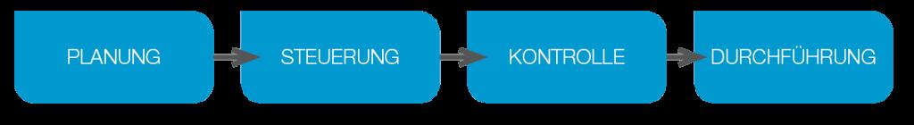 L-mobile Vernetztes Projektmanagement Projektplanung Projektdurchführung Prozess