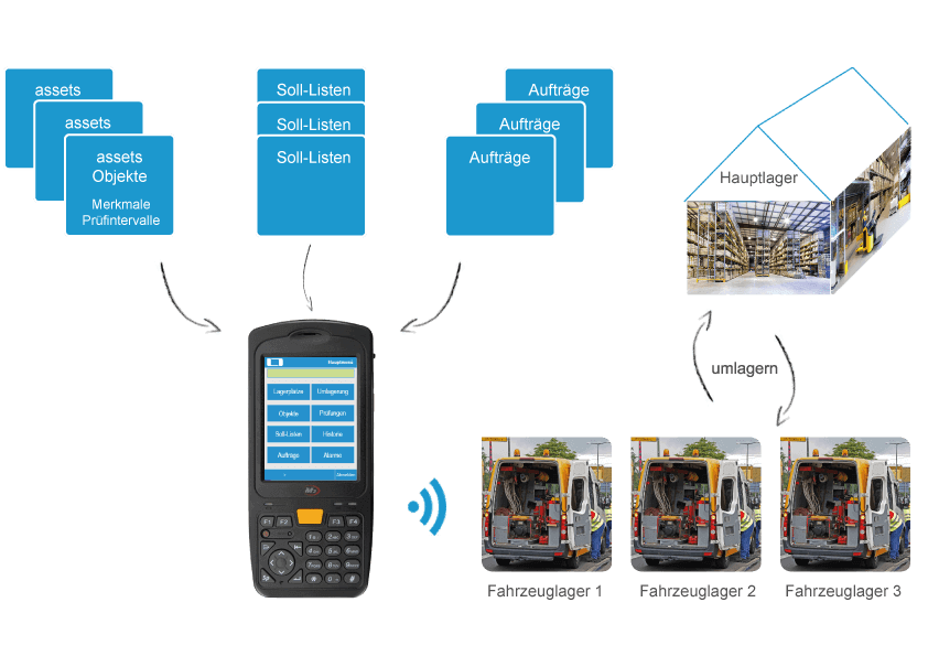 L-mobile Digitale Objektverfolgung L-mobile trace equipment Werkzeugmanagement auf der Baustelle