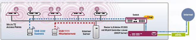 L-mobile Hardware Netzwerklösungen WLAN Controller Aufbau