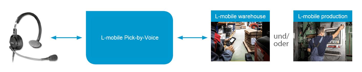Digitalisierte Lagerlogistiklösung L-mobile warehouse Pick-by-Voice Prozess