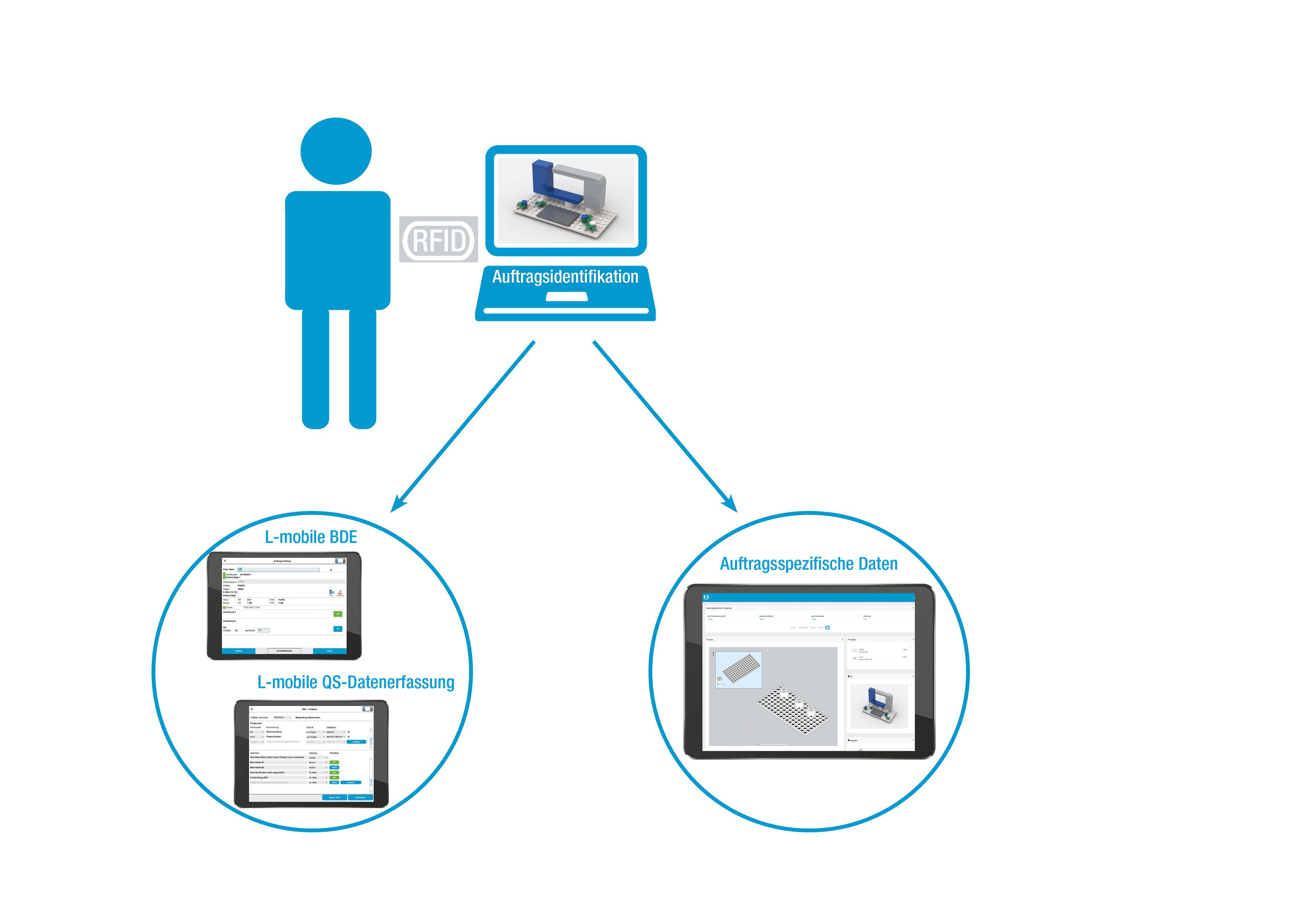 L-mobile Digitalisierte Produktion Datenerfassung Losgröße 1 Arbeitsplatz