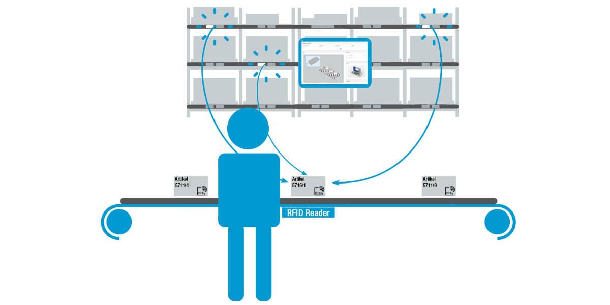 L-mobile Digitalisierte Produktion Datenerfassung Losgröße 1 Schaubild