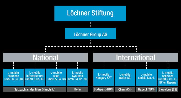 L-mobile Löchner Group AG Unternehmensstruktur