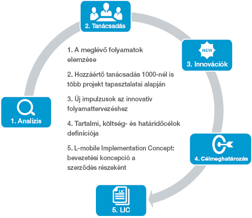 Digitalizált Szoftvermegoldások L-mobile Szolgáltatások előtanulmány bevezetési koncepció folyamat