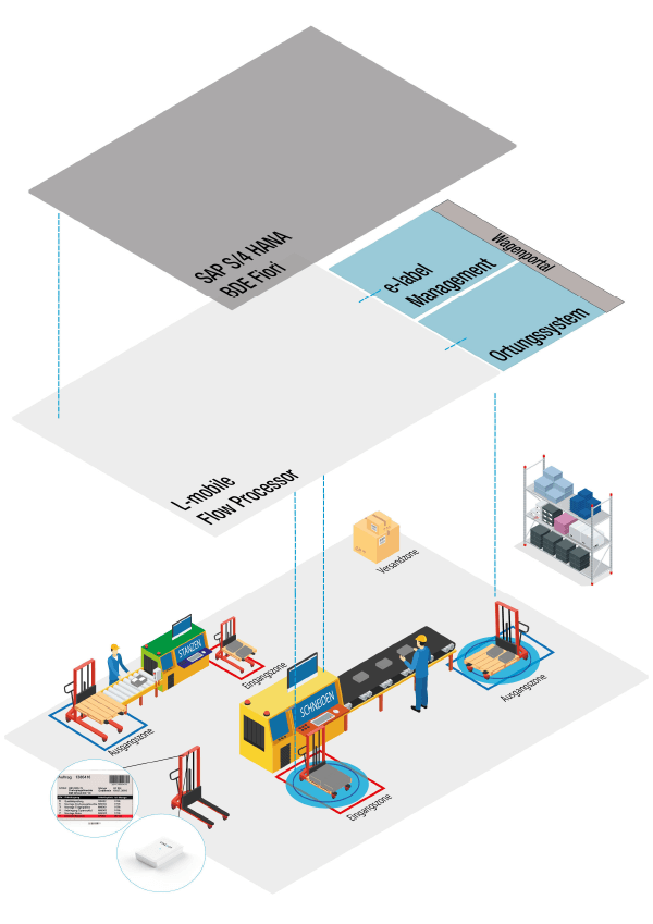 Schaubild Produktionsprozess mit Hilfe des L-mobile Flow Processors